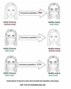 acupunctuur en mondkapjes